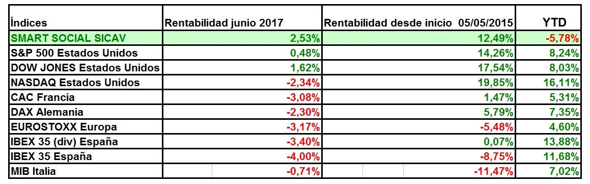 Informe junio 2017 smart social sicav smart social sicav for Smart social sicav